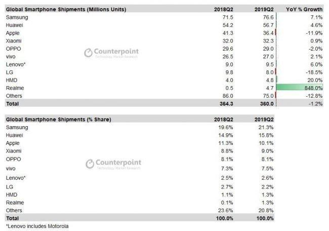 Expedované smartphony podle analýzy společnosti Counterpoint za druhé čtvrtletí 2019