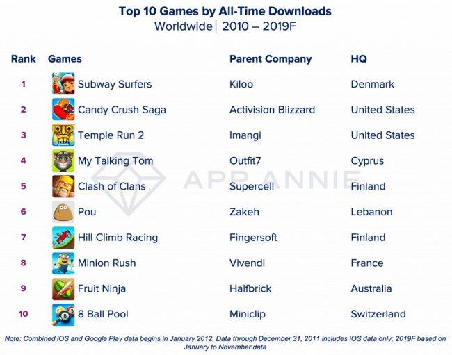 Decade Top Games