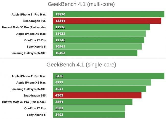 Snapdragon 865 benchmark