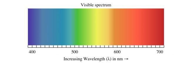 spektrum svetla