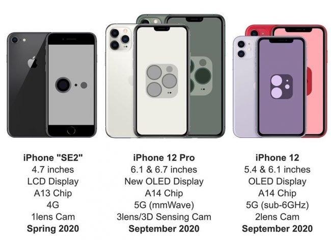 5 New iPhones Coming in 2020