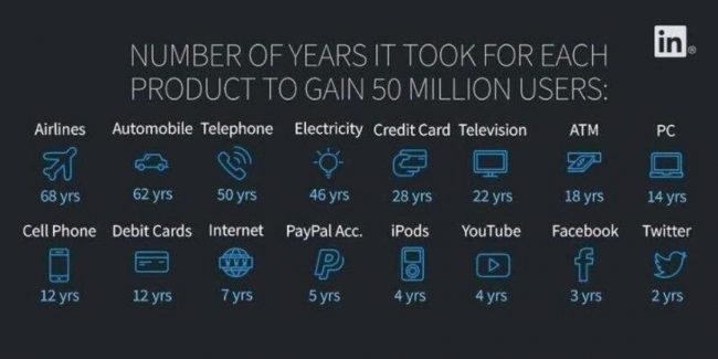 products 50 million users