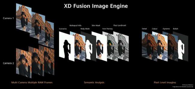 Huawei P40 XD Fusion Image Engine