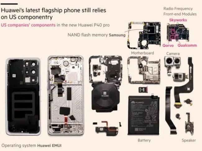 Huawei P40 soucastky USA