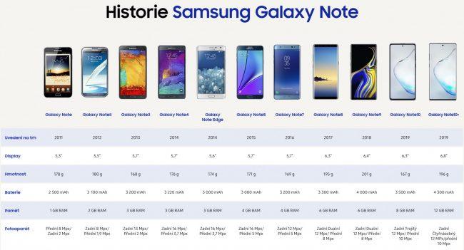 infografika galaxy note rada