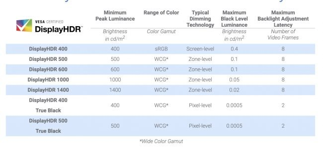Vesa displayHDR tabulka