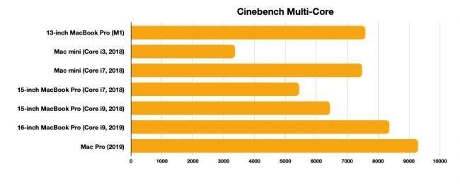 m1 cinebench