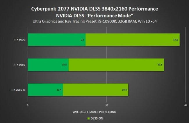 Cyberpunk 2077 4k DLSS performance1