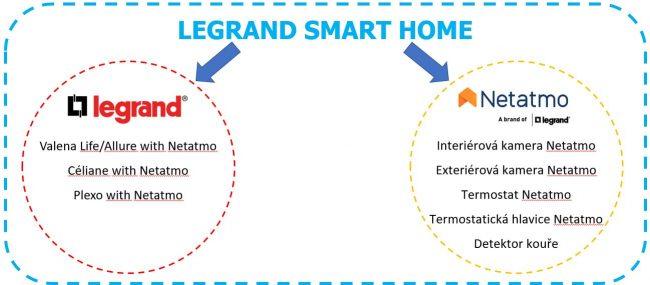 Legrand Smart Home komunikace