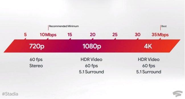 stadia bandwidth