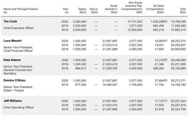 apple executive compensation sec