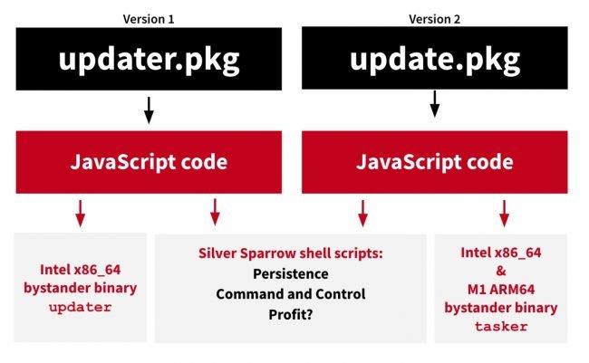 silver sparrow malware macos