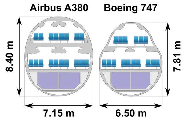 747 a380 rez kabinou