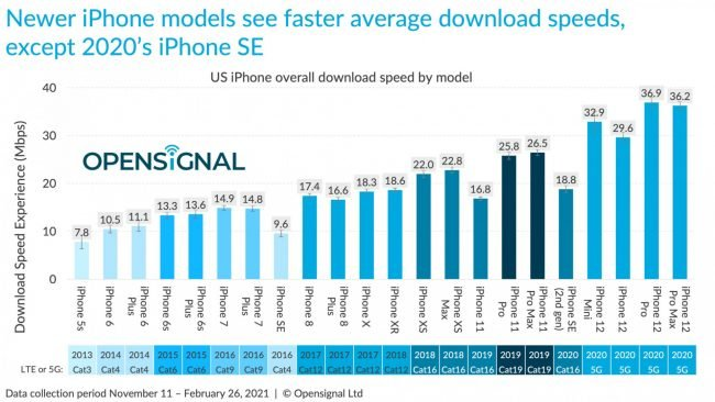 iphone 12 5g behind android study iphone rankings