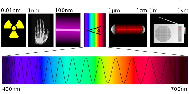 viditelne spektrum