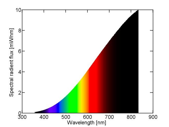 zarovka spektrum