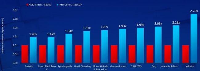 Intel Core 1 1