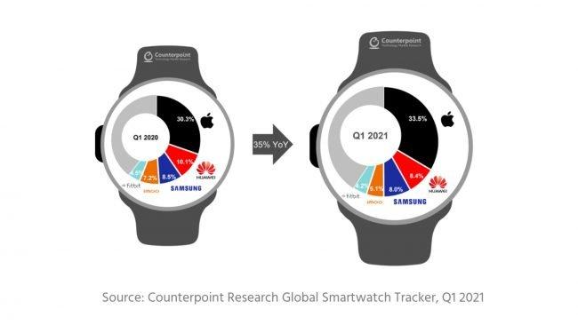 apple watch global smartwatch shipments