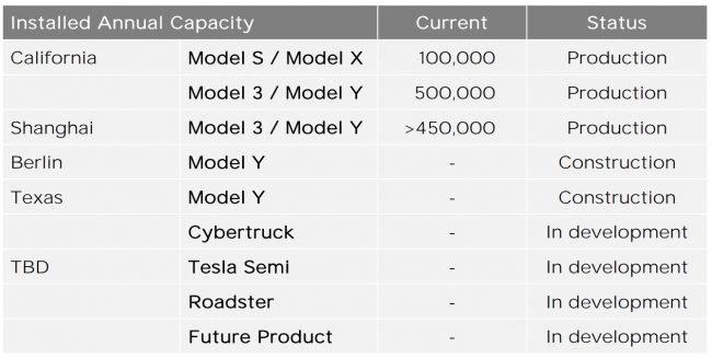 Tesla production plan