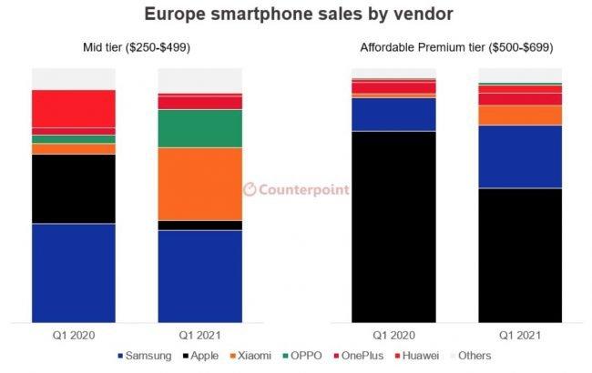 coutnerpoint prodeje telefonu evropa