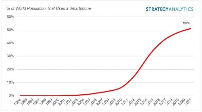 graf smartphone 2
