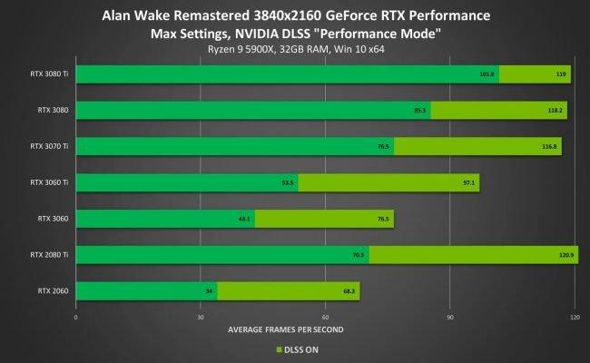 NVIDIA September 2021 GeForce RT