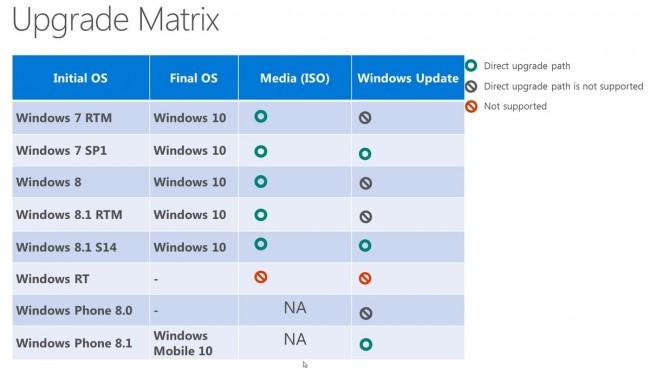 upgrade windows 8.1 rt to windows 10